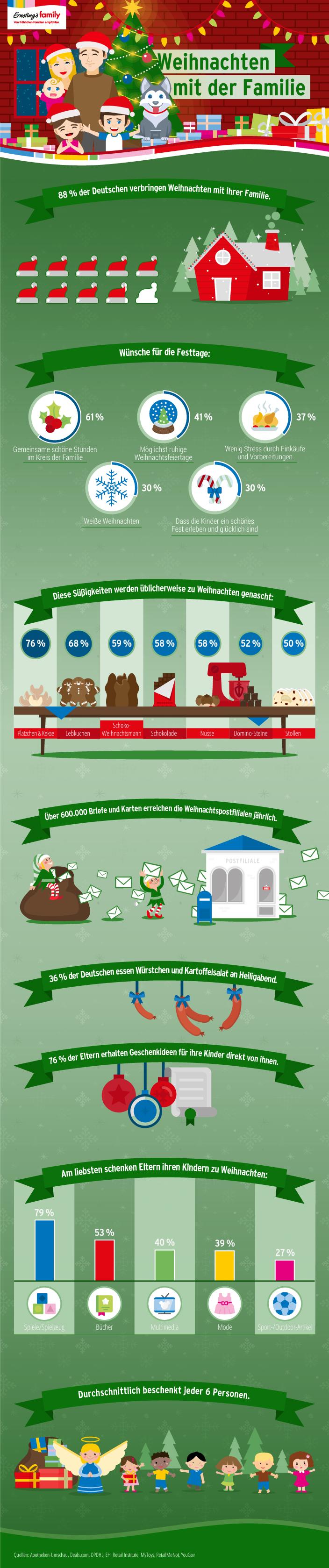 Weihnachten mit der Familie, so feiern die Deutschen Weihnachten, Zahlen Weihnachten, Daten Weihnachten, Fakten Weihnachten